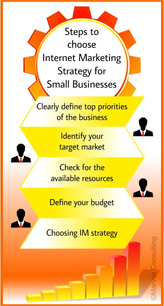 Steps to choose internet marketing strategy for small businesses
