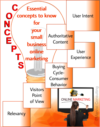 essential concepts to know for your small business online marketing