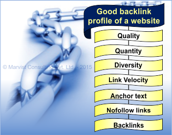 elements good backlink