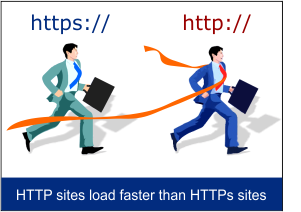 HTTP sites load faster than HTTPS sites