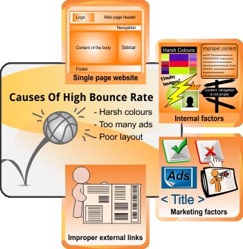 Bouncerate factors