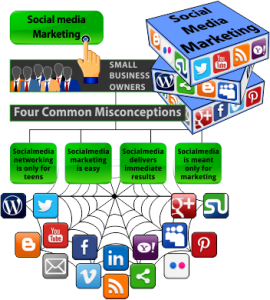 misconceptions socialmedia marketing